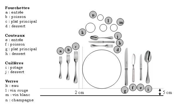 Dresser La Table : dresser la table ~ Nature-et-papiers.com Idées de Décoration