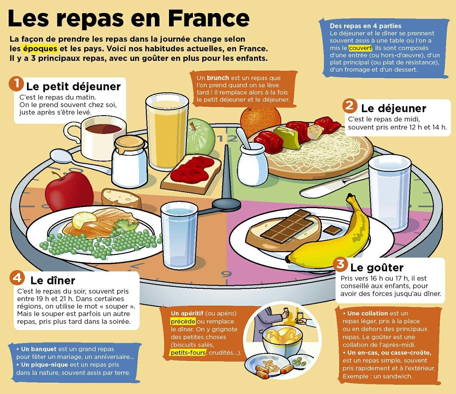 тема Repas еда французский язык изучение